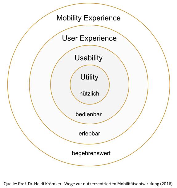 Kreisförmige Aufteilung der Bereiche die Mobility Experience umfasst. Sie schließt User Experience, Usability und Utility ein.