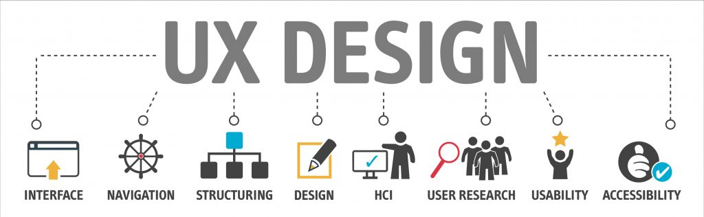 User Experience Design bestehend aus Interface-Design, Navigationskonzept, Layout, Screendesign, Interaction Design, Research und Usability